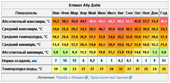 Погода в Абу-Даби.