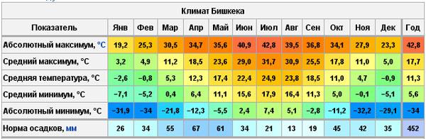 Погода в Бишкеке.
