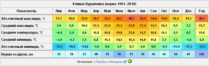 Прогноз погоды в будапеште на сентябрь 2018