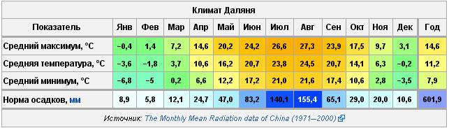 Погода в аликанте в августе отзывы
