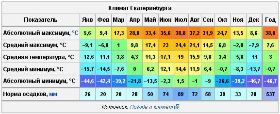 Погода в Екатеринбурге.