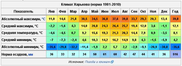Погода в Харькове.
