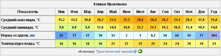 Крит погода в мае температура воды