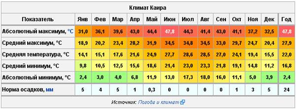 Расписание авиарейсов из Москвы в Тунис Расписание