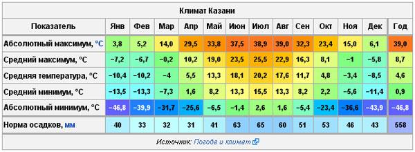Погода в Казани. Климат.