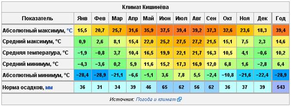 Погода в Кишинёве.