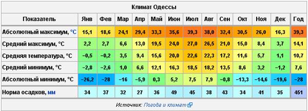 Погода в Одессе.