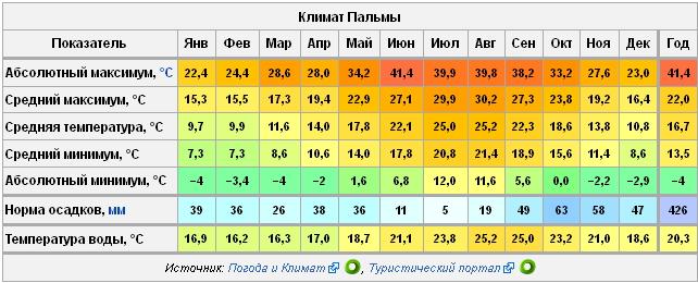 Майорка температура воды по месяцам