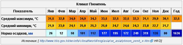 Погода в Пномпене.