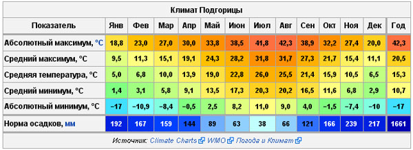 поставки продукции, погода в грузии сентябрь была актриса
