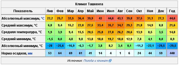 Погода в Ташкенте.
