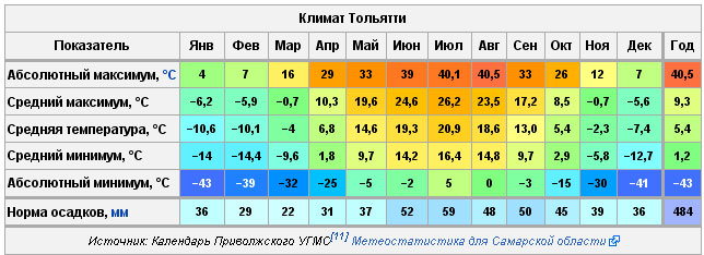 социальной самая низкая температура в 2015 году телефоны