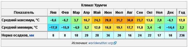 Погода в Урумчи.