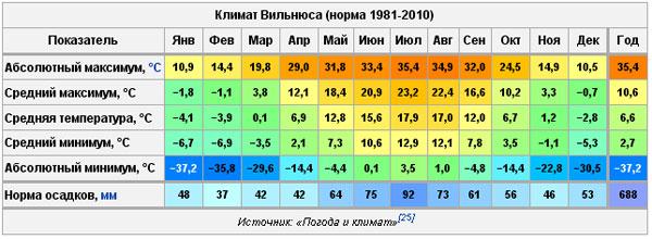 Погода а Вильнюсе