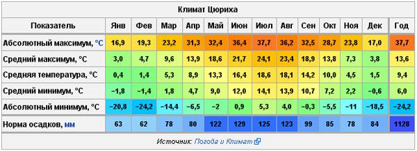 Погода в Городе. Климат.