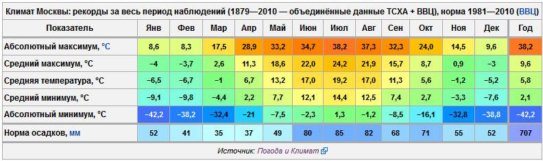 термобелья Детское погода вкалининграде в августе белье